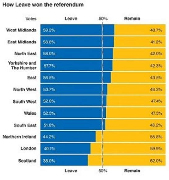 how England voted