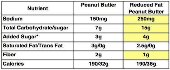 fat-content-salt-and-sugar